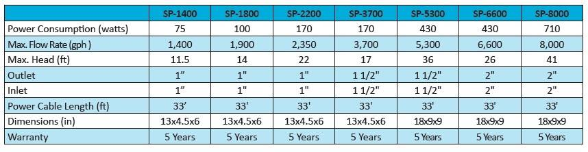 SP-5300 Specifications