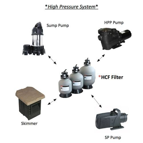 high pressure filter systems
